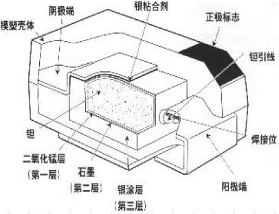电解电容器学习