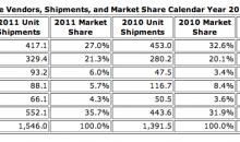 由2011年全球手机销量数据臆测UNDERFILL的用量